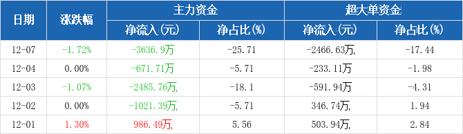 上港集团:主力资金连续4天净流出累计7815.76万元(12-07)图2