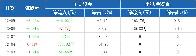 浙江广厦:主力资金净流出43.03万元,净占比-2.45%(12-09)图2