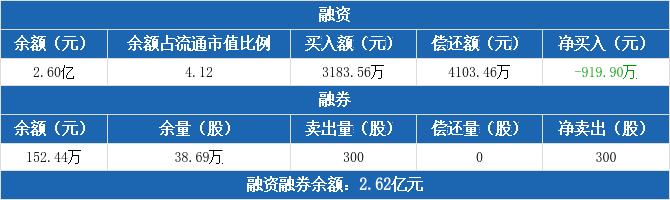 宝泰隆融资净偿还919.9万元,融券卖出300股