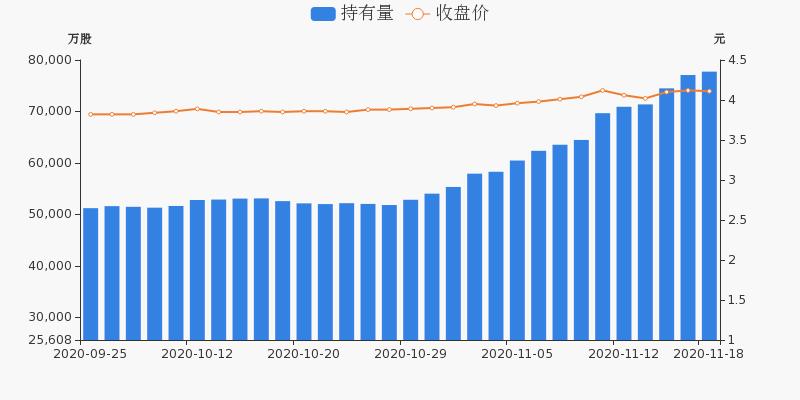 中国石化盘前回顾(11-18)图3