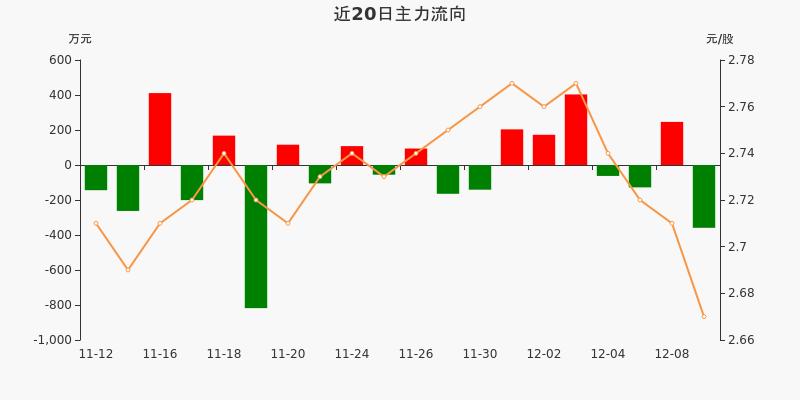 福建高速:主力资金净流出358.84万元,净占比-12.46%(12-09)图3