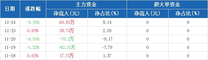 浙江广厦:主力资金净流入60.83万元,净占比5.14%(11-24)图2