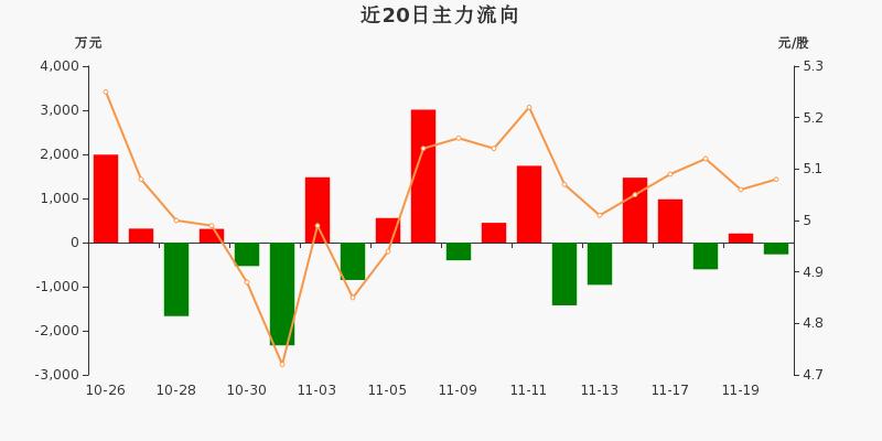 华能国际:主力资金净流出267.27万元,净占比-4.41%(11-20)图3