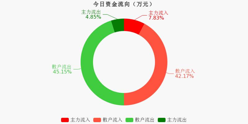 黄山旅游:主力资金净流入138.57万元,净占比5.87%(11-20)图1