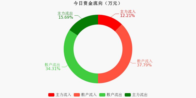 古越龙山:主力资金连续4天净流出累计9925.39万元(12-02)图1