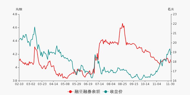 中国石化盘前回顾(11-30)图2