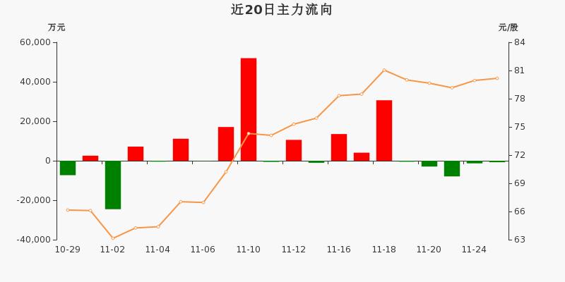 上海机场:主力资金连续5天净流出累计1.34亿元(11-25)图3
