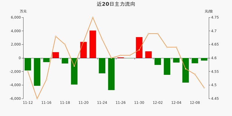 上港集团:主力资金连续6天净流出累计8977.93万元(12-09)图3