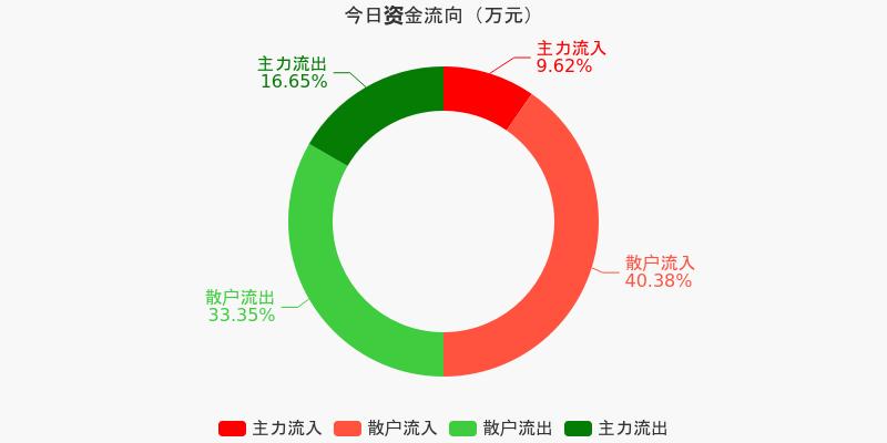 东风汽车:主力资金净流出5123.11万元,净占比-13.54%(12-07)图1