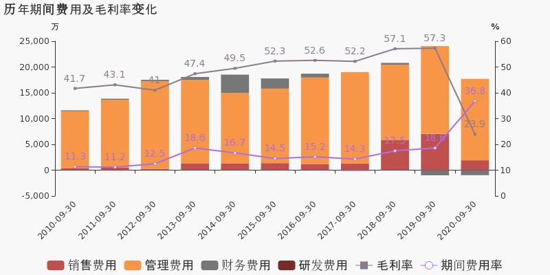 黄山旅游:2020年前三季度归母净利润同比盈转亏,毛利率下降33.4%图3