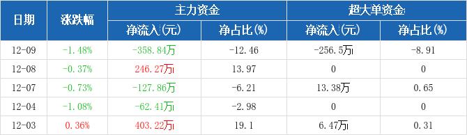 福建高速:主力资金净流出358.84万元,净占比-12.46%(12-09)图2