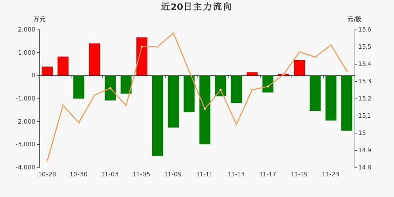 中国医药:主力资金连续3天净流出累计5901.23万元(11-24)图3