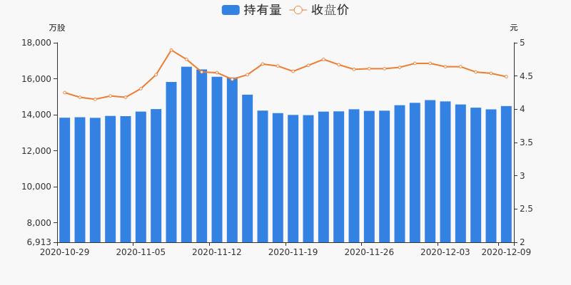 上港集团盘前回顾(12-09)图3