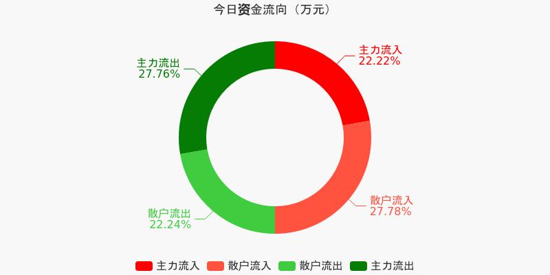 民生银行:主力资金净流出5636.13万元,净占比-10.85%(12-07)图1