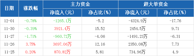 华能国际:主力资金净流出1265.1万元,净占比-5.20%(12-01)图2