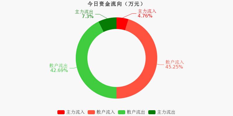 浙江广厦:主力资金净流出65.55万元,净占比-4.68%(11-11)图1