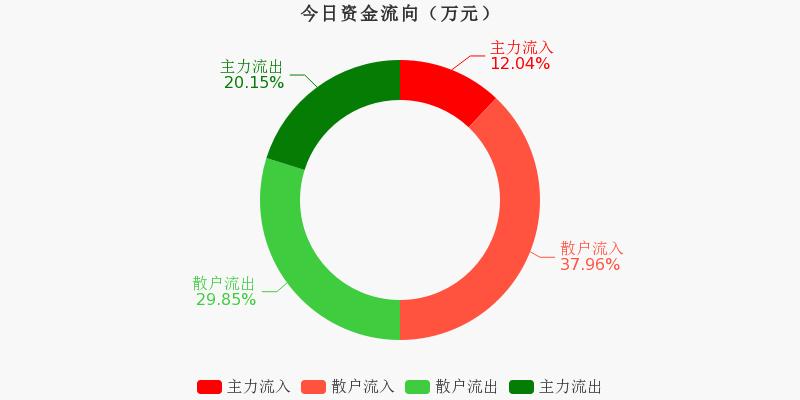 中国医药:主力资金连续3天净流出累计5901.23万元(11-24)图1