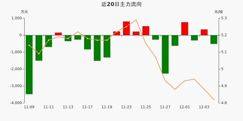 四川路桥:主力资金净流出520.65万元,净占比-5.39%(12-04)图3