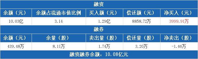 中直股份:连续5日融资净买入累计1.02亿元(11-27)