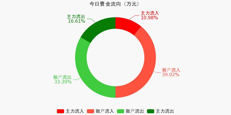 歌华有线:主力资金净流出1463.69万元,净占比-11.11%(11-27)图1