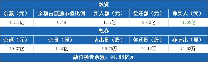 招商银行:融资净偿还1.02亿元,两市排名第三(12-01)