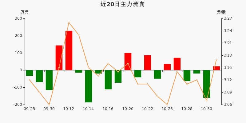 浙江广厦:主力资金净流入22.08万元,净占比0.84%(11-02)图3