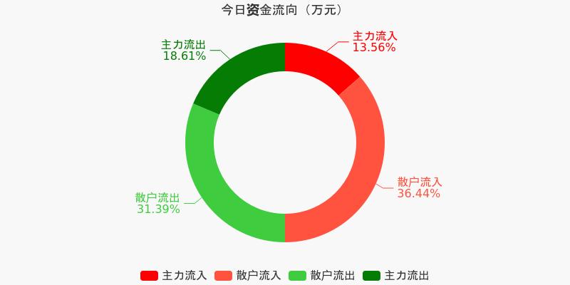 保利地产:主力资金连续4天净流出累计3.3亿元(12-08)图1