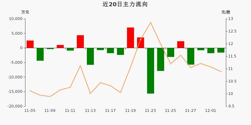古越龙山:主力资金连续4天净流出累计9925.39万元(12-02)图3