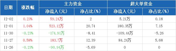 黄山旅游:主力资金净流入59.24万元,净占比2.00%(12-02)图2