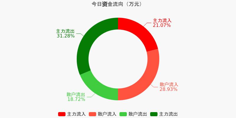 招商银行:主力净流出6.31亿元,居两市第二(12-07)图1