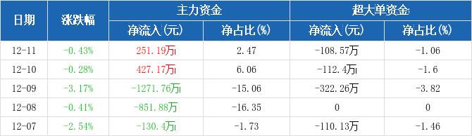 五矿发展:主力资金净流入251.19万元,净占比2.47%(12-11)图2