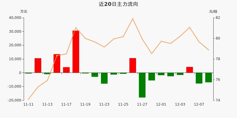 上海机场:主力资金净流出6953.41万元,净占比-10.63%(12-08)图3