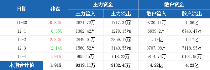 五矿发展本周主力净流入186.68万元,居国际贸易板块第四