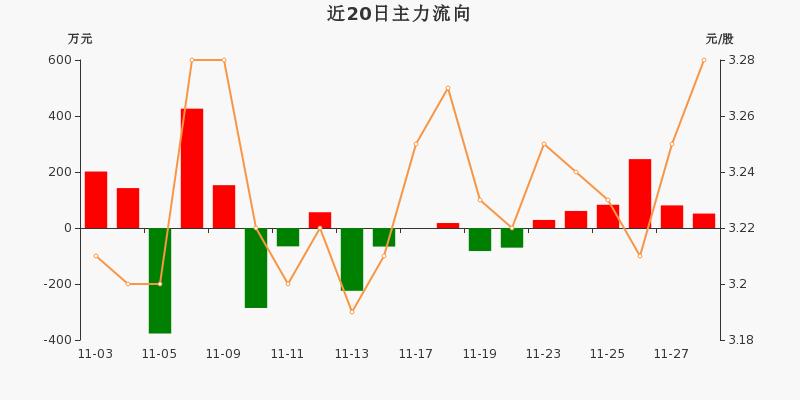 浙江广厦:主力资金连续6天净流入累计550.93万元(11-30)图3