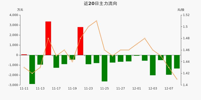 山东钢铁:主力资金连续12天净流出累计1.29亿元(12-08)图3