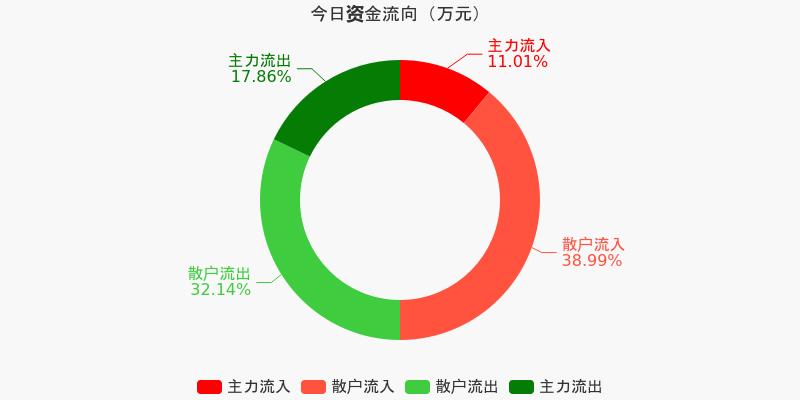 海信视像:主力资金净流出3916.51万元,净占比-13.51%(12-04)图1