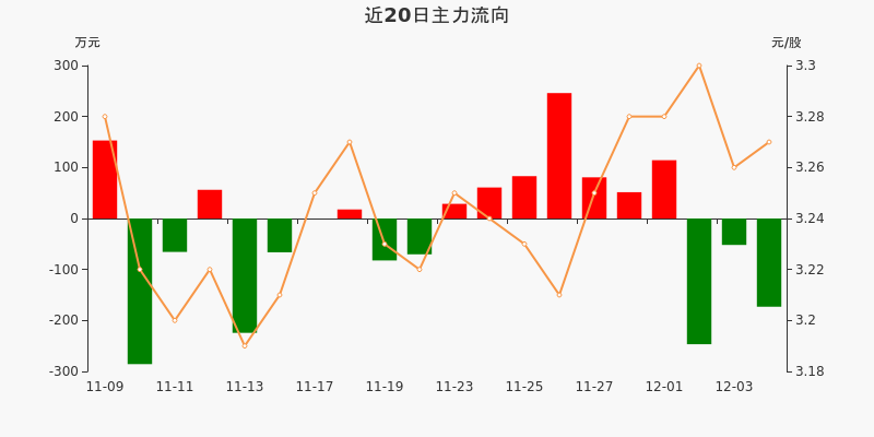 浙江广厦:主力资金连续3天净流出累计471.47万元(12-04)图3