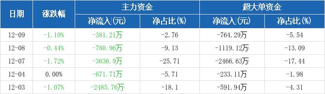 上港集团:主力资金连续6天净流出累计8977.93万元(12-09)图2