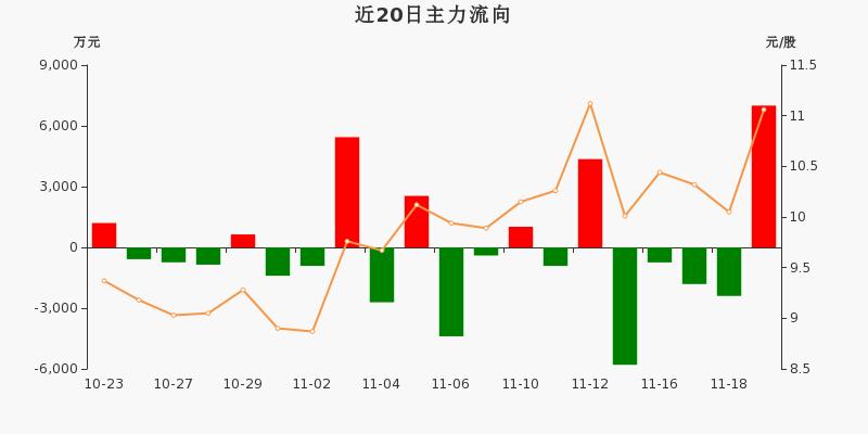 古越龙山:主力资金净流入7000.12万创近一年新高(11-19)图3