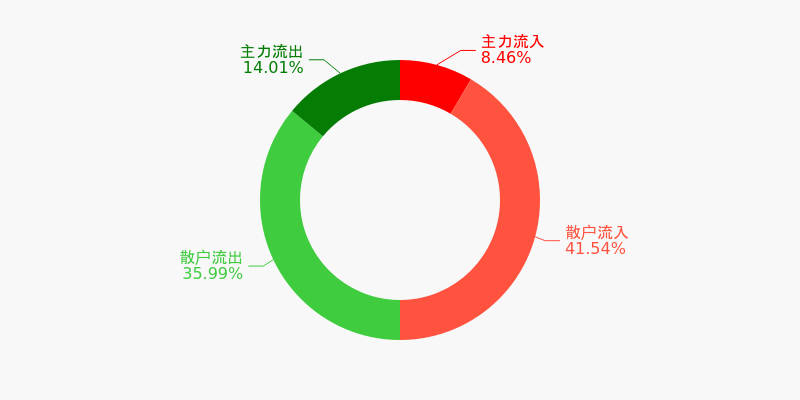 中直股份盘前回顾(12-03)