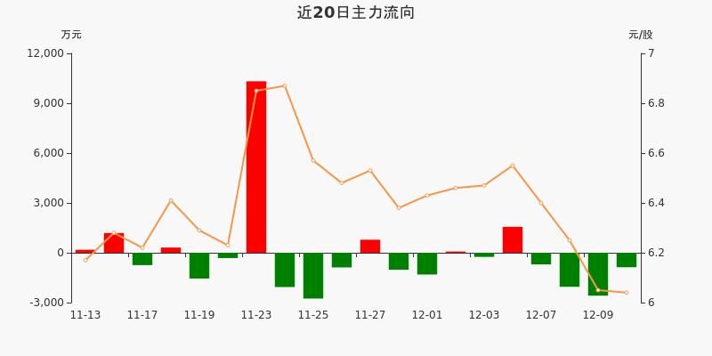 厦门象屿:主力资金连续4天净流出累计6202.27万元(12-10)图3