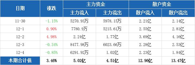 海信视像本周主力净流入5089.79万元,居家电行业板块第三