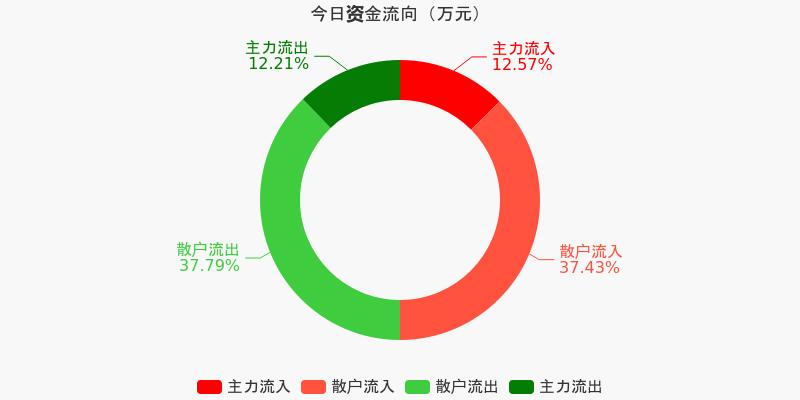 中直股份:主力资金净流入236.95万元,净占比0.72%(12-07)图1