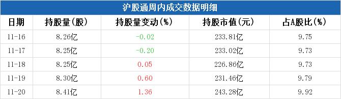三一重工本周获沪股通增持4.22亿元,周内增持市值两市排名第13