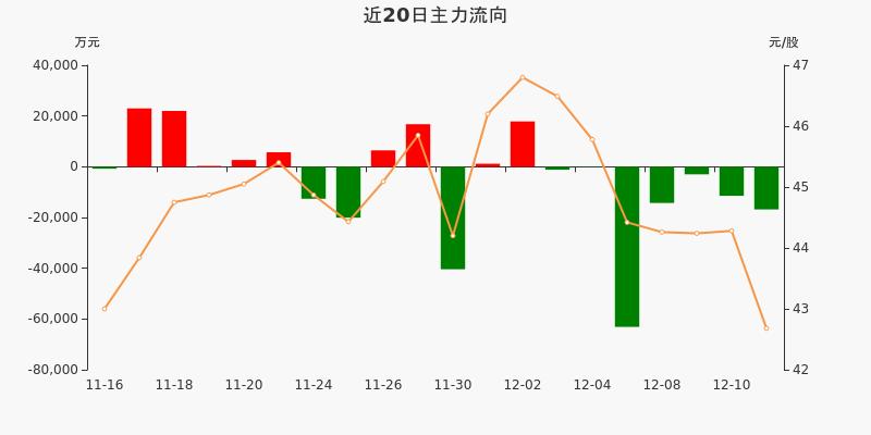 招商银行:主力资金连续7天净流出累计11亿元(12-11)图3