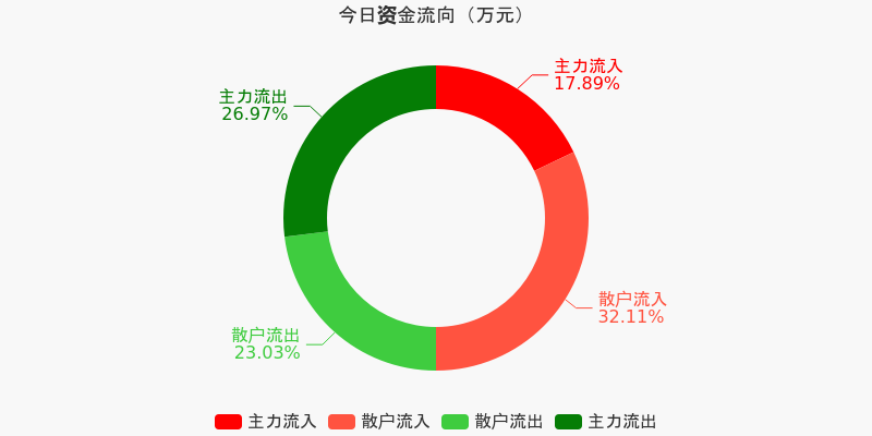 宝钢股份:主力资金净流出1.78亿元,净占比-17.89%(12-04)图1