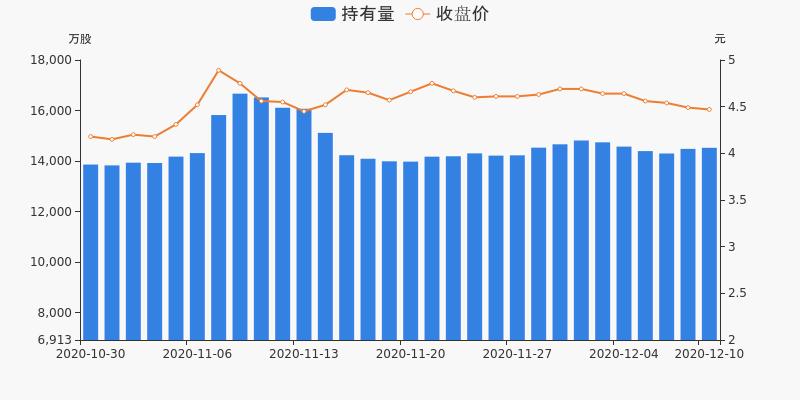 上港集团盘前回顾(12-10)图3
