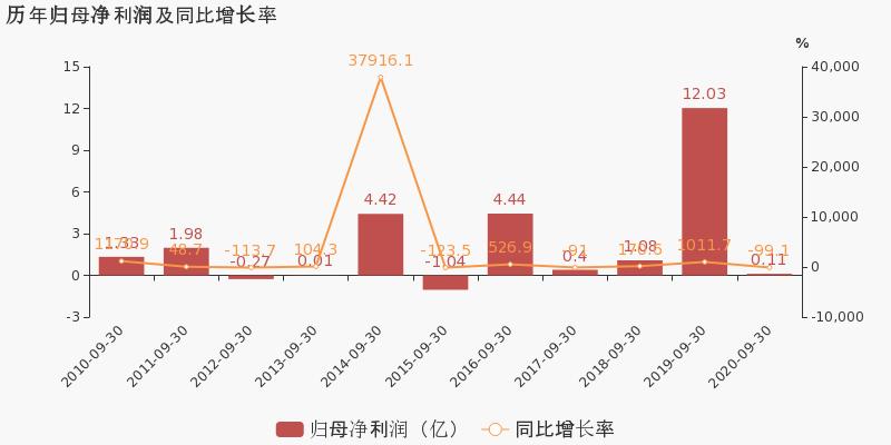 浙江广厦:2020年前三季度归母净利润为1126万元,同比下降99.1%图2
