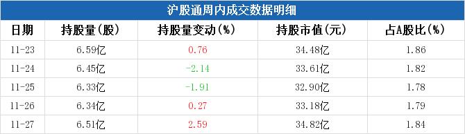 民生银行本周被沪股通减持1648.03万元,周内减持市值居银行板块第四