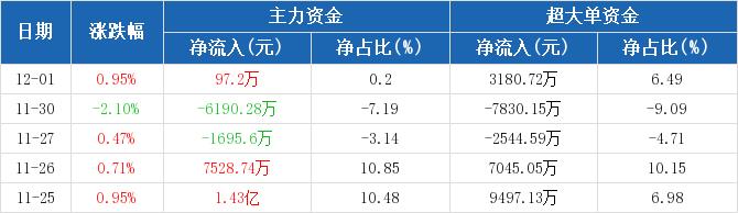 中国石化:主力资金净流入97.2万元,净占比0.20%(12-01)图2
